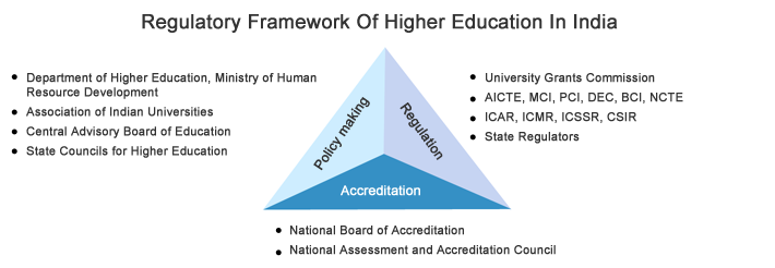 essays on higher education in india Higher education in india – issues, challenges and suggestions dr j d singh  our university system is, in many parts, in a state of disrepairin almost half the districts.